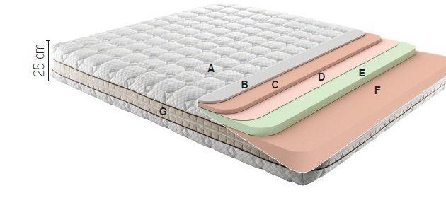 sünger yatak çeşitleri